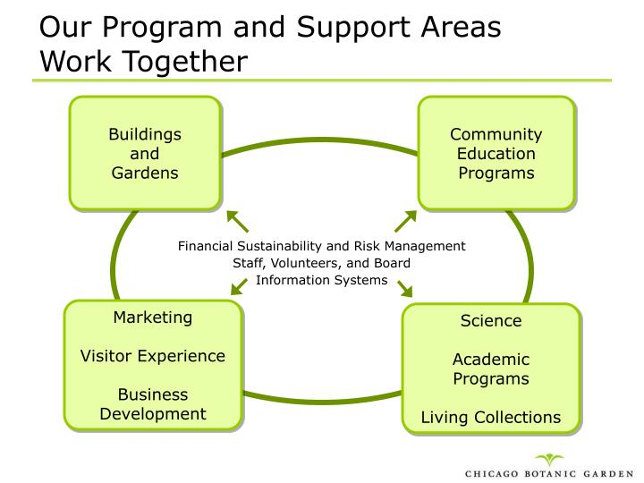 Our Program and Support Areas