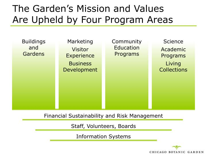The Garden's Mission and Values