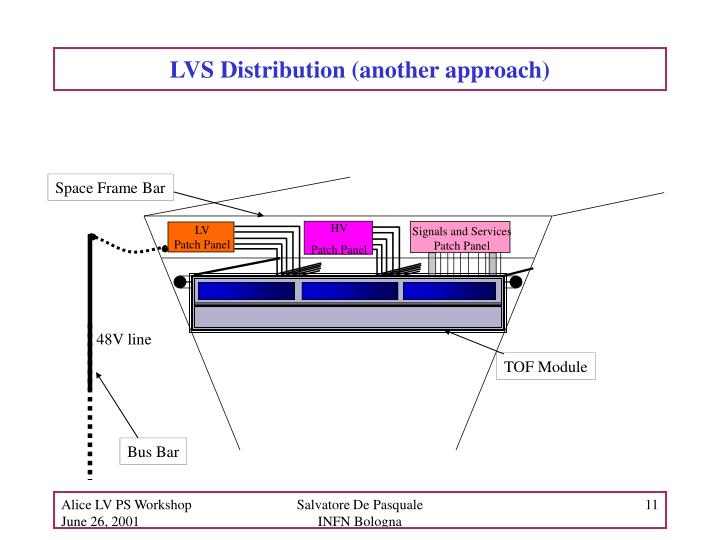LVS Distribution (another approach)