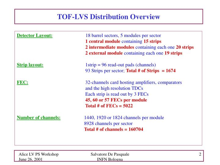 TOF-LVS Distribution Overview