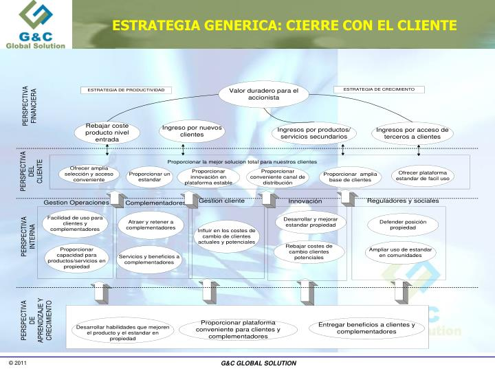 ESTRATEGIA GENERICA: CIERRE CON EL CLIENTE