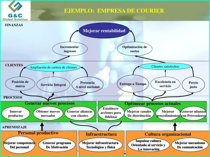 EJEMPLO:  EMPRESA DE COURIER