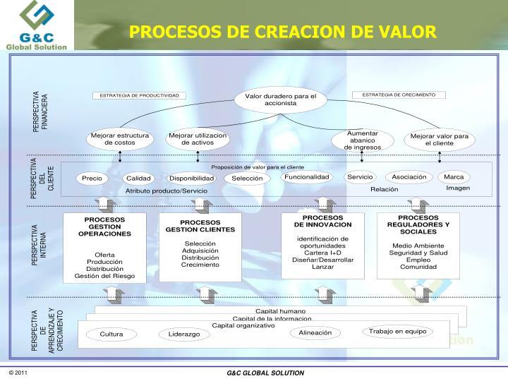 PROCESOS DE CREACION DE VALOR