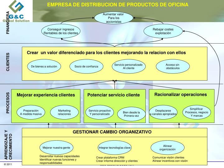 EMPRESA DE DISTRIBUCION DE PRODUCTOS DE OFICINA