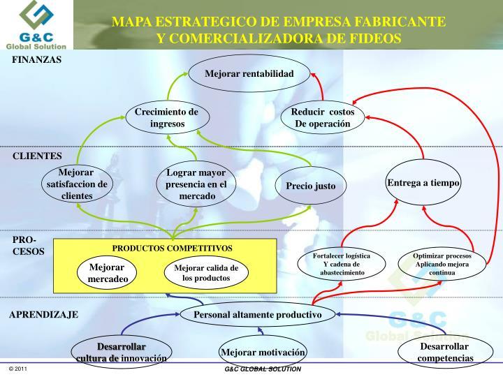 MAPA ESTRATEGICO DE EMPRESA FABRICANTE