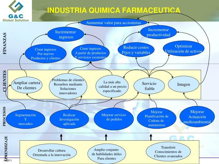 INDUSTRIA QUIMICA FARMACEUTICA