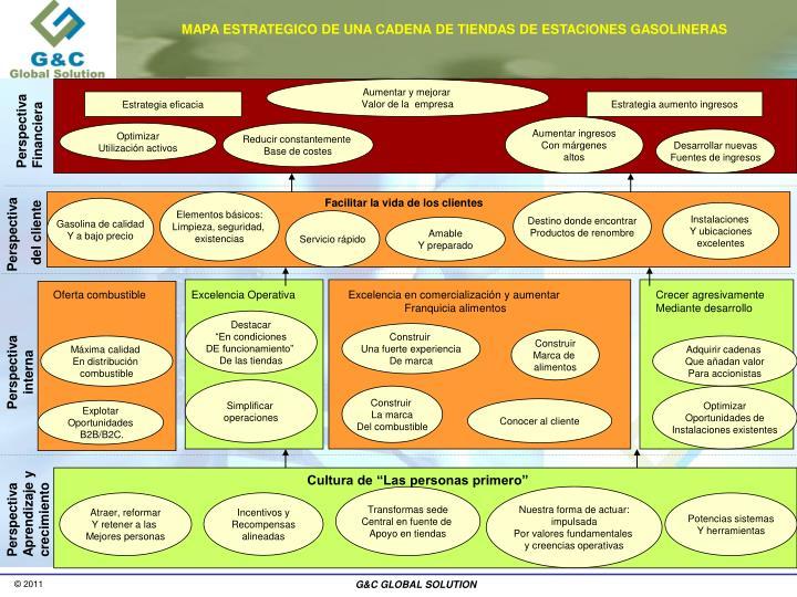 MAPA ESTRATEGICO DE UNA CADENA DE TIENDAS DE ESTACIONES GASOLINERAS