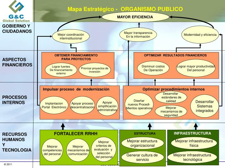 Mapa Estratégico -  ORGANISMO PUBLICO