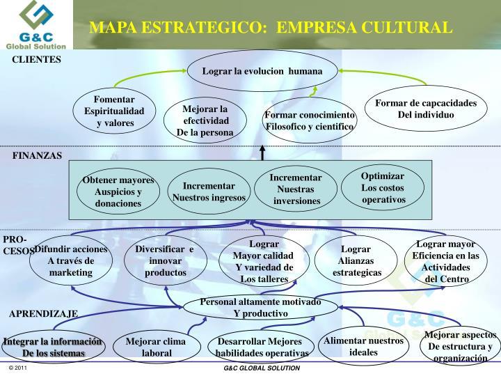 MAPA ESTRATEGICO:  EMPRESA CULTURAL