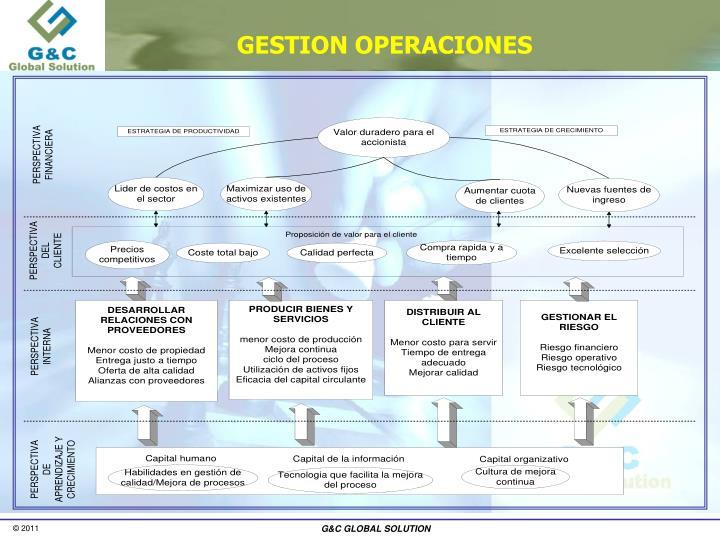 GESTION OPERACIONES