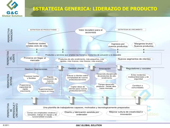 ESTRATEGIA GENERICA: LIDERAZGO DE PRODUCTO