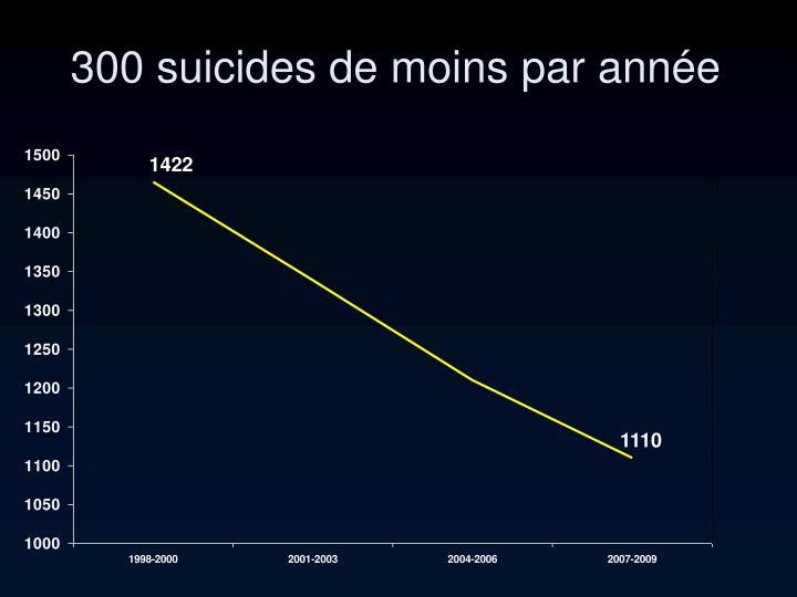 300 suicides de moins par année