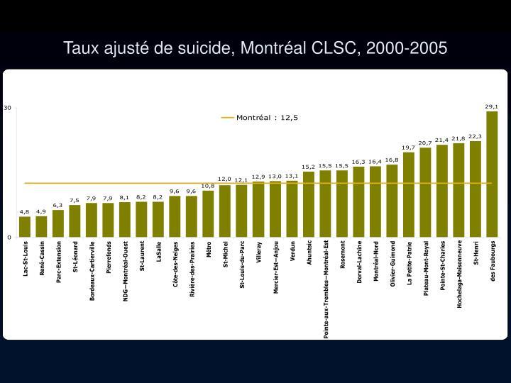 Taux ajusté de suicide, Montréal CLSC, 2000-2005