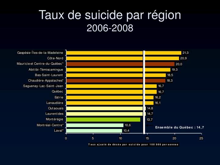 Taux de suicide par région