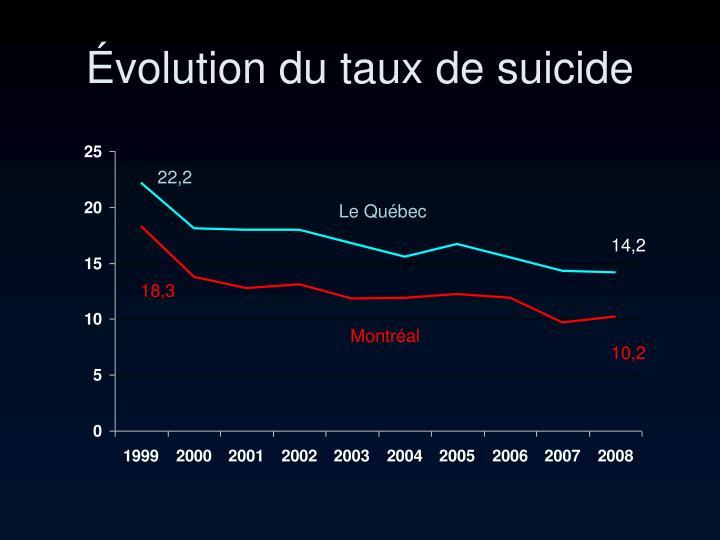 Évolution du taux de suicide