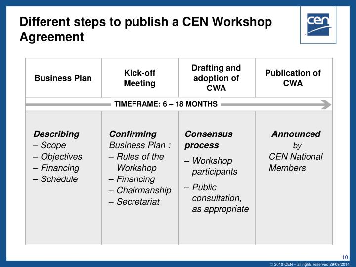 Different steps to publish a CEN Workshop Agreement