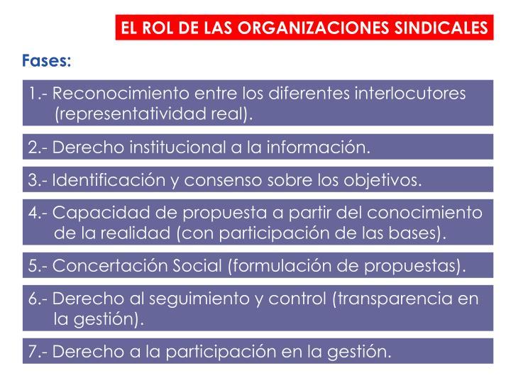 EL ROL DE LAS ORGANIZACIONES SINDICALES