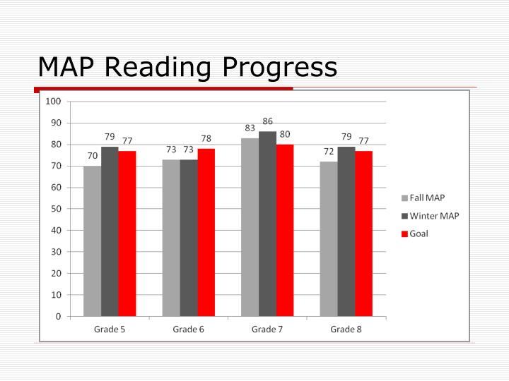 MAP Reading Progress