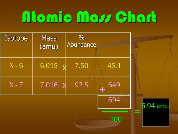Atomic Mass Chart