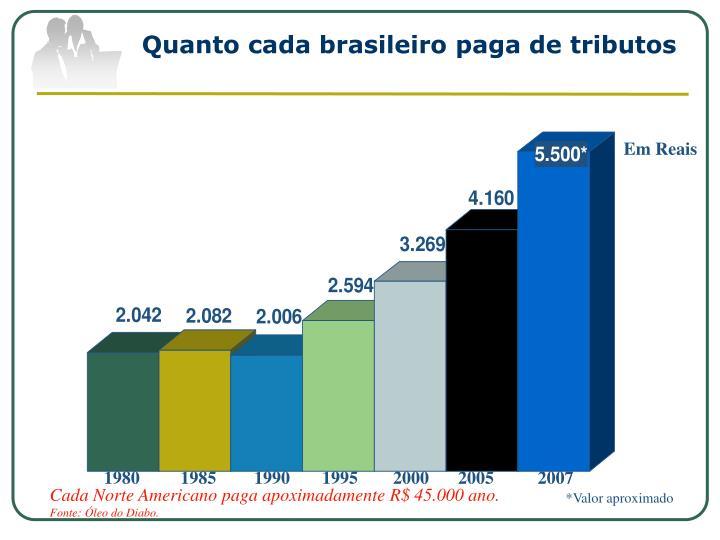 Quanto cada brasileiro paga de tributos