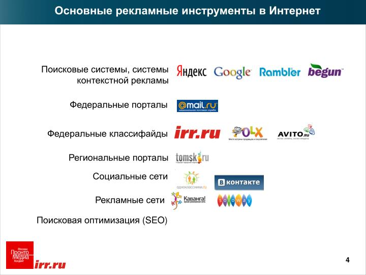 Основные рекламные инструменты в Интернет