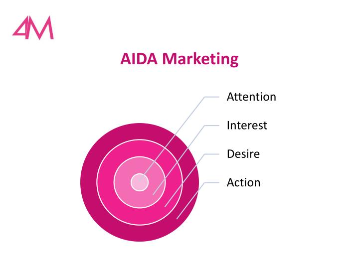 AIDA Marketing