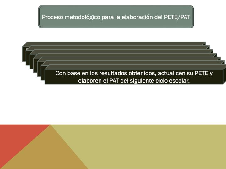 Proceso metodológico para la elaboración del PETE/PAT