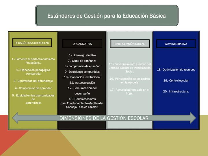 Estándares de Gestión para la Educación Básica