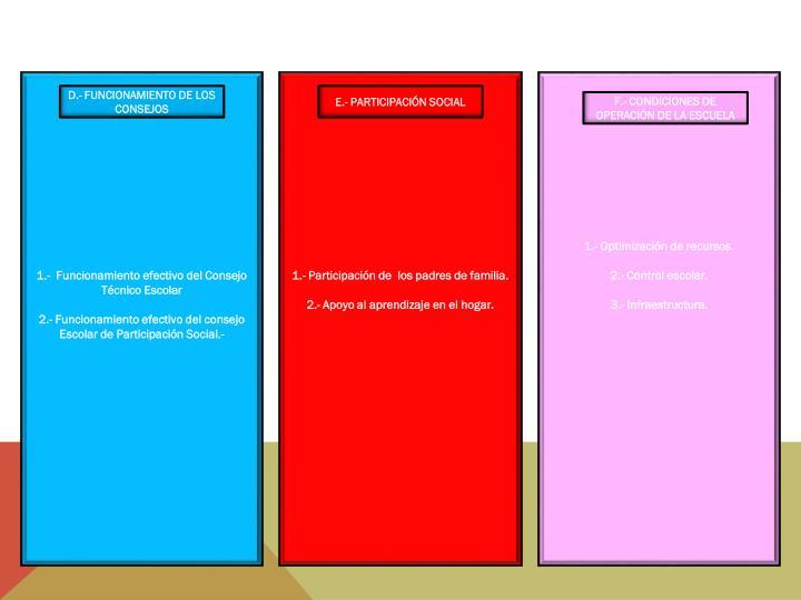 1.-  Funcionamiento efectivo del Consejo Técnico Escolar