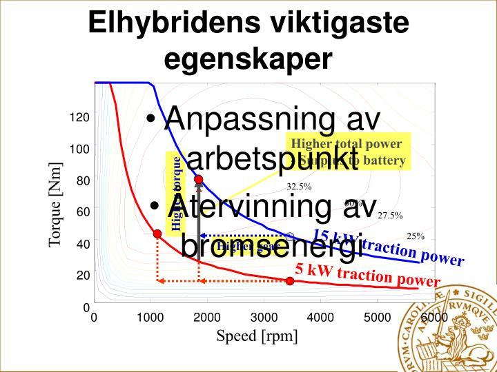 Elhybridens viktigaste egenskaper