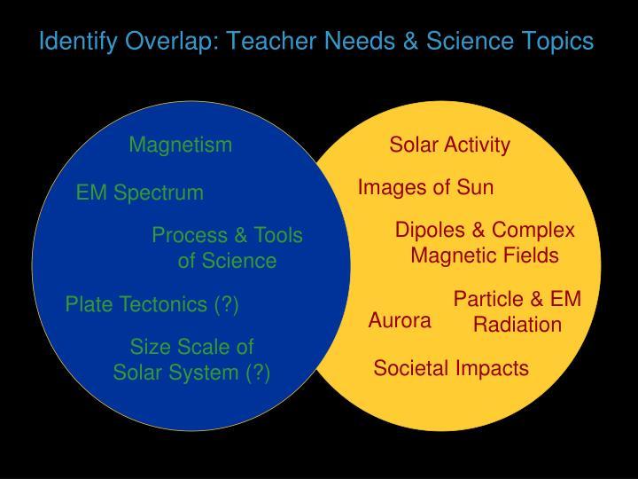 Identify Overlap: Teacher Needs & Science Topics