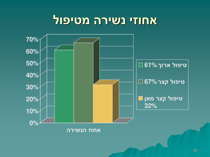 אחוזי נשירה מטיפול