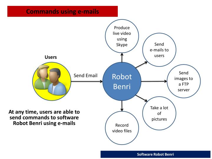 Commands using e-mails