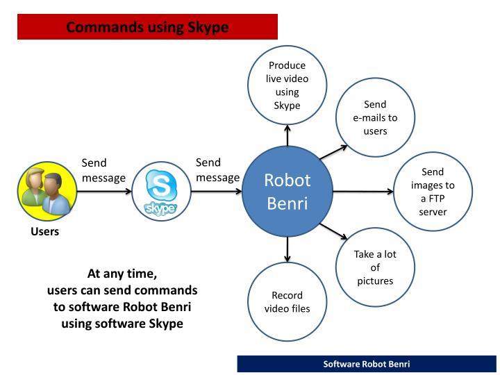 Commands using Skype