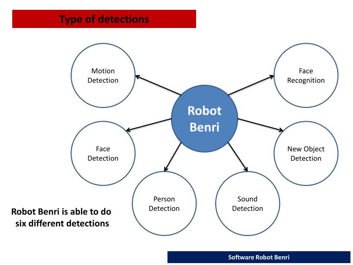 Type of detections