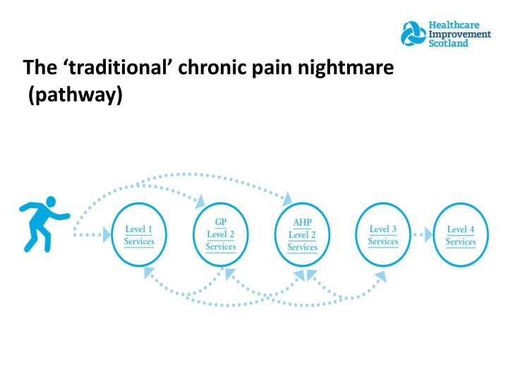 The 'traditional' chronic pain nightmare