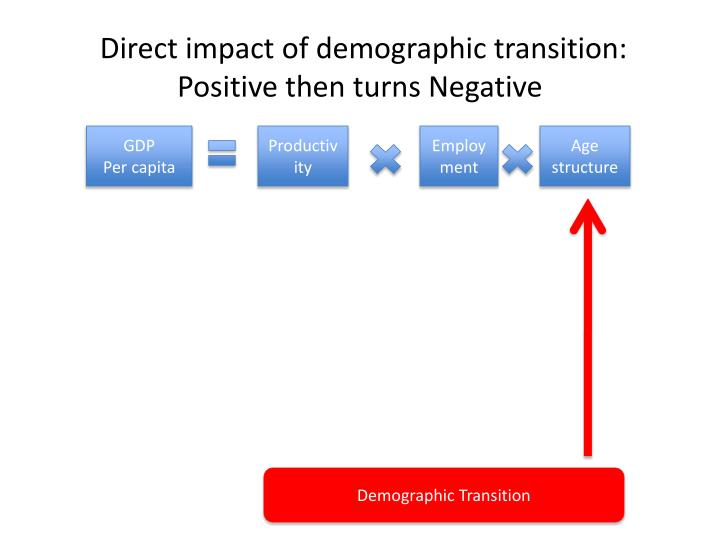 Direct impact of demographic transition: