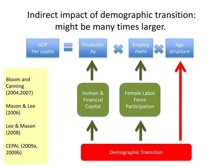 Indirect impact of demographic transition: might be many times larger.