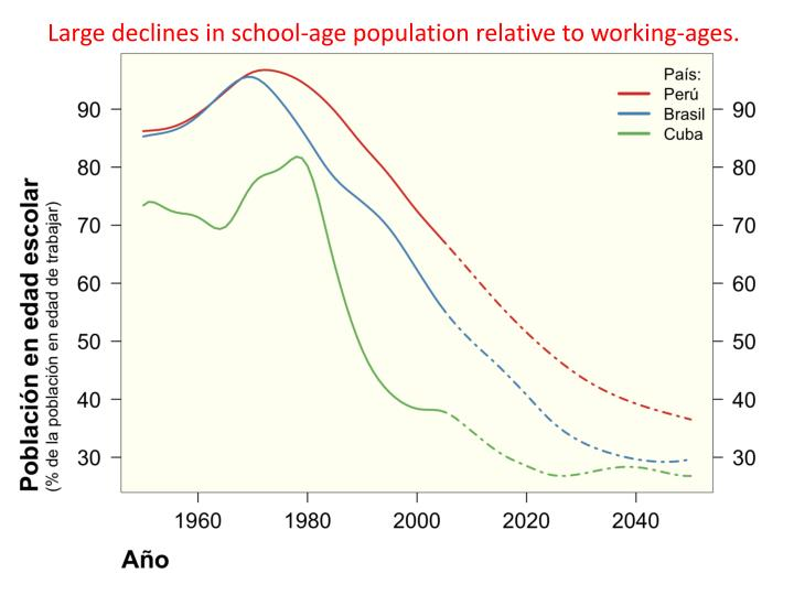 Large declines in school-age population relative to working-ages.