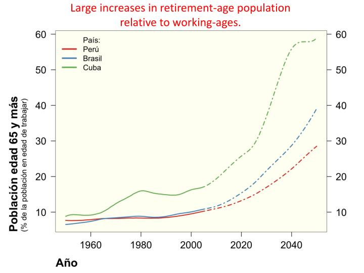 Large increases in retirement-age population