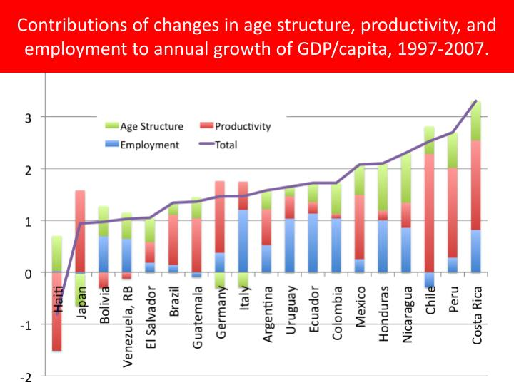 Contributions of changes in age structure, productivity, and employment to annual growth of GDP/capita, 1997-2007.