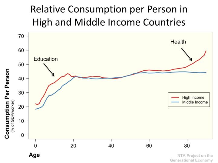 Relative Consumption per Person in