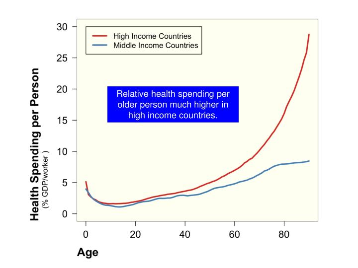 Relative health spending per older person much higher in high income countries.