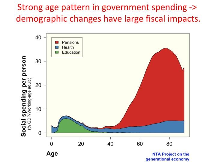 Strong age pattern in government spending ->