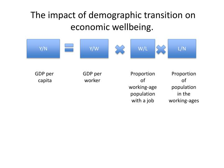 The impact of demographic transition on economic wellbeing.