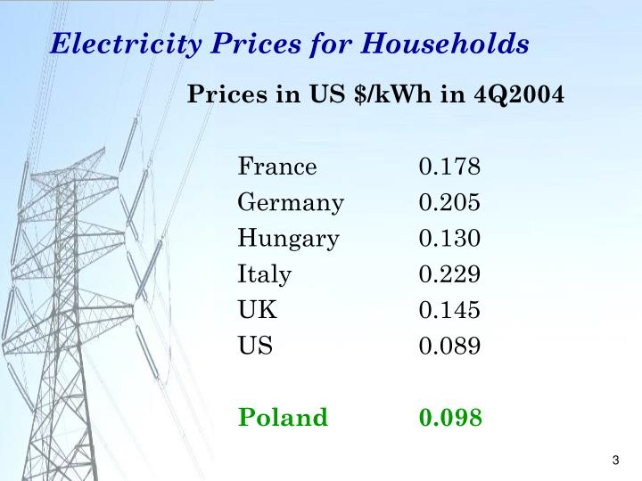 Electricity prices for households