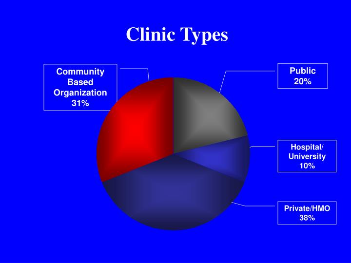 Clinic Types