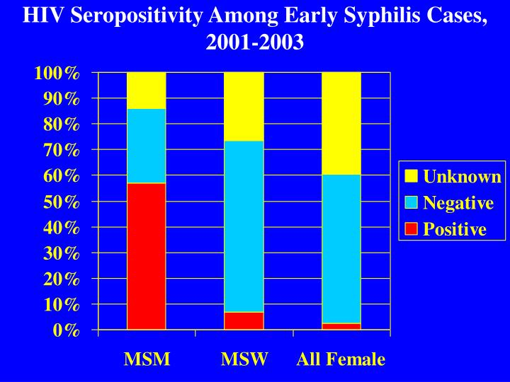 HIV Seropositivity Among Early Syphilis Cases, 2001-2003
