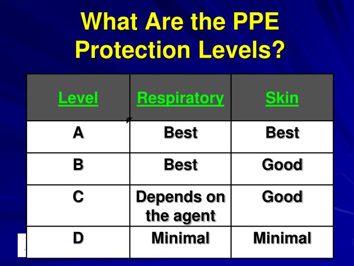 What Are the PPE Protection Levels?