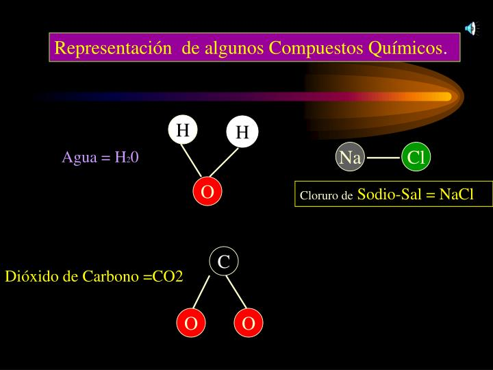 Representación  de algunos Compuestos Químicos